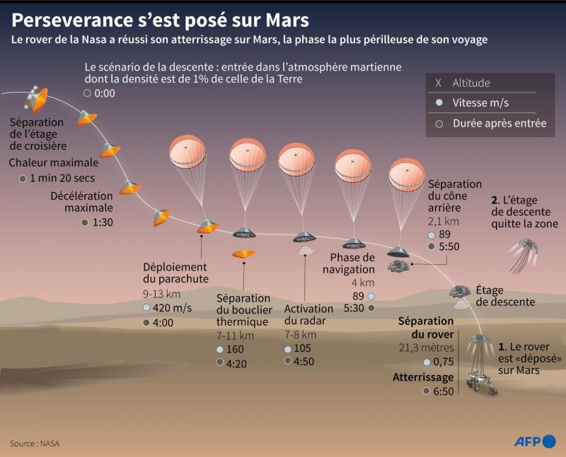 «Sept minutes de terreur»: le robot Perseverance va se poser sur Mars