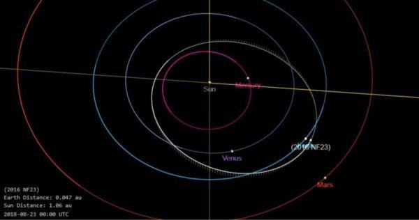 Un astéroïde dangereux se dirige vers la terre — NASA