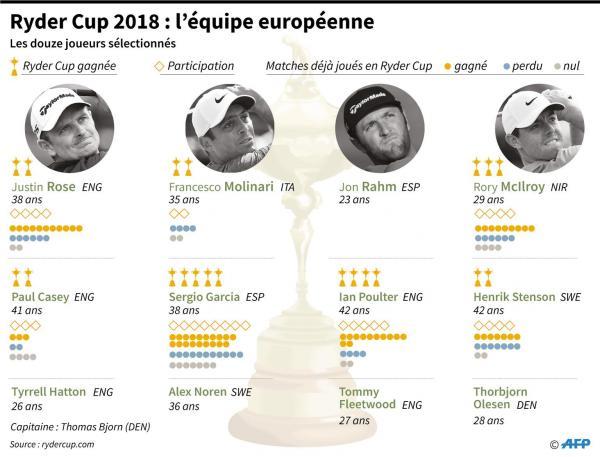 Ryder Cup: l'Europe creuse l'écart, Woods à nouveau battu - Autres